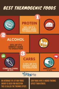 best thermogenic foods